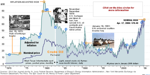 crude oil historical chart