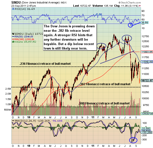 financial market uncertainty, dow jones industrials