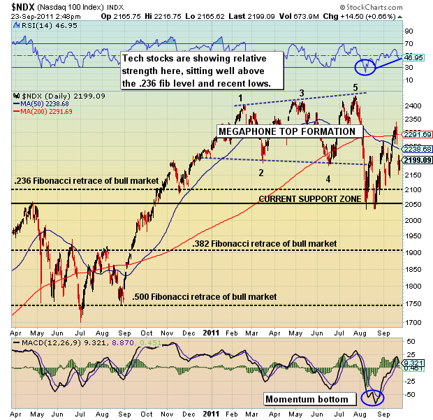 financial market uncertainty, tech stocks