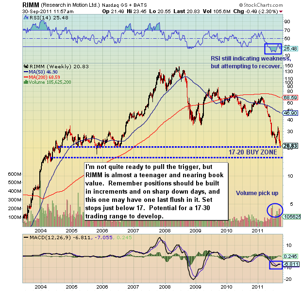 Research in Motion, stock charts, technical stock support