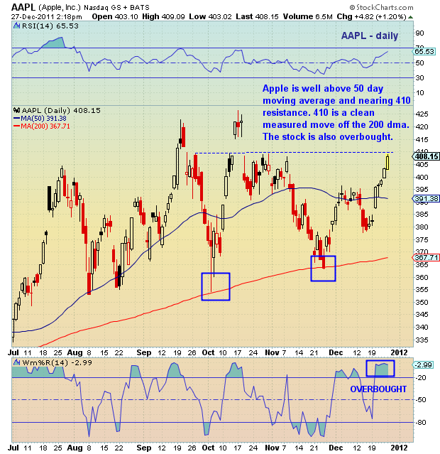 Aapl Stock Quote Real Time: Chartology: AAPL Apple Update