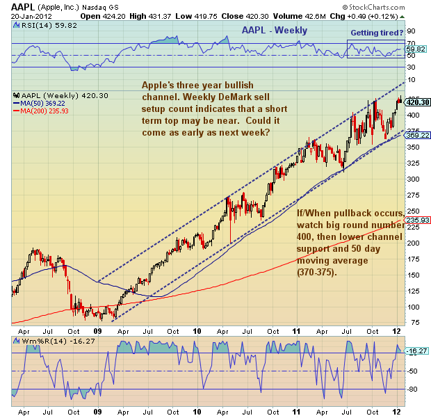 Aapl Quote: Chartology: Apple (AAPL) Earnings To Bring Top?