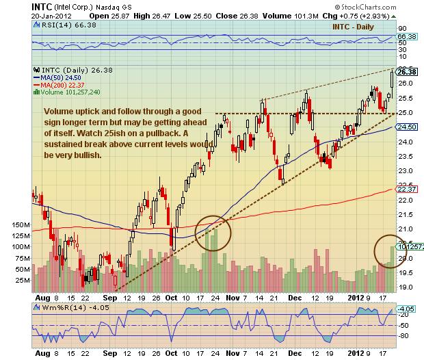 Intc stock options