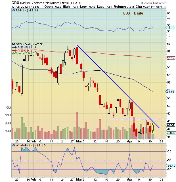 GDX stock price chart