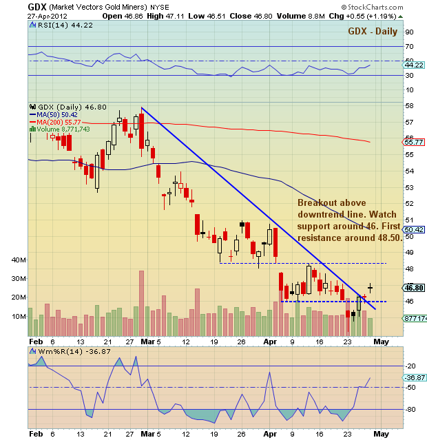 Gold Miners Stock Chart