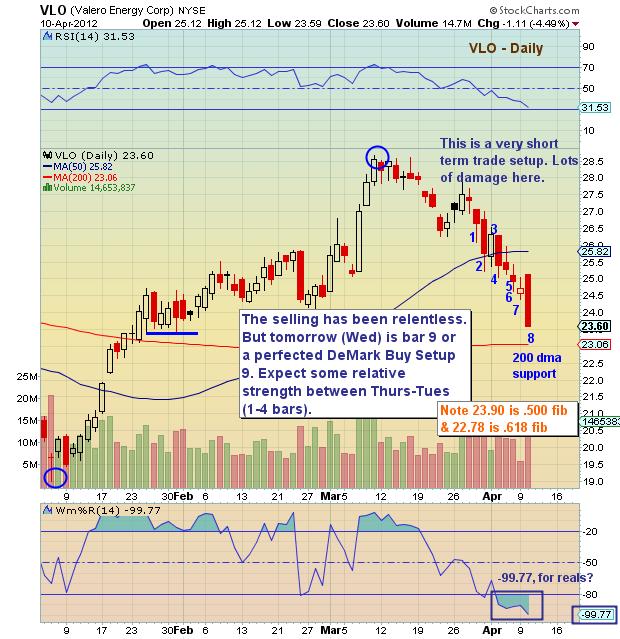 Valero stock options