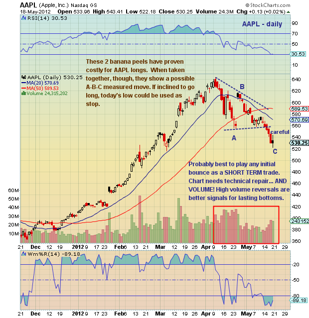 Aapl Stock Quote Real Time: Chartology: Apple (AAPL) Support At Measured Move?