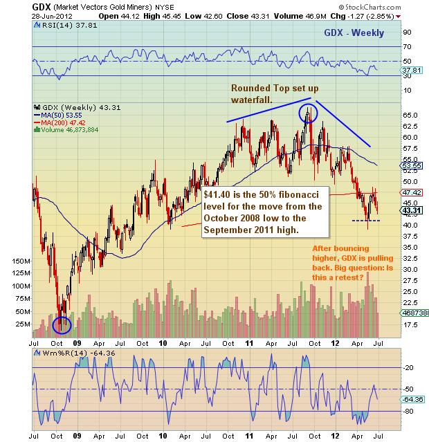 GDX | VanEck Vectors Gold Miners ETF Overview | MarketWatch