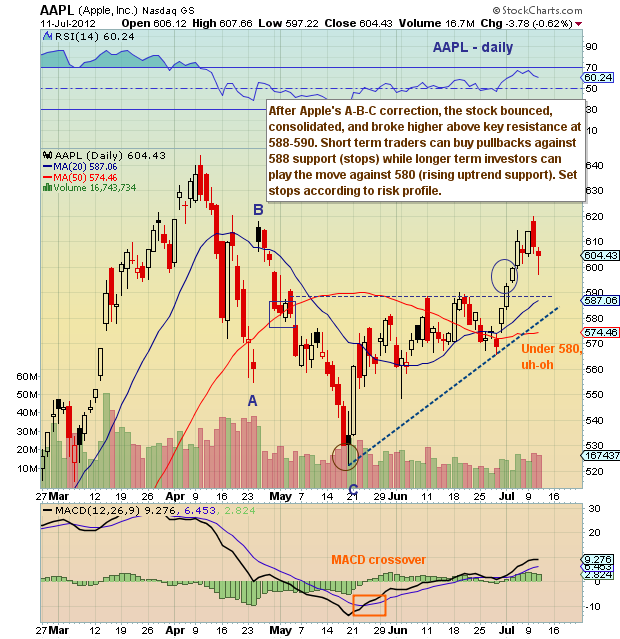 Aapl Quote: Chartology: Apple (AAPL) Retest Of Support Key