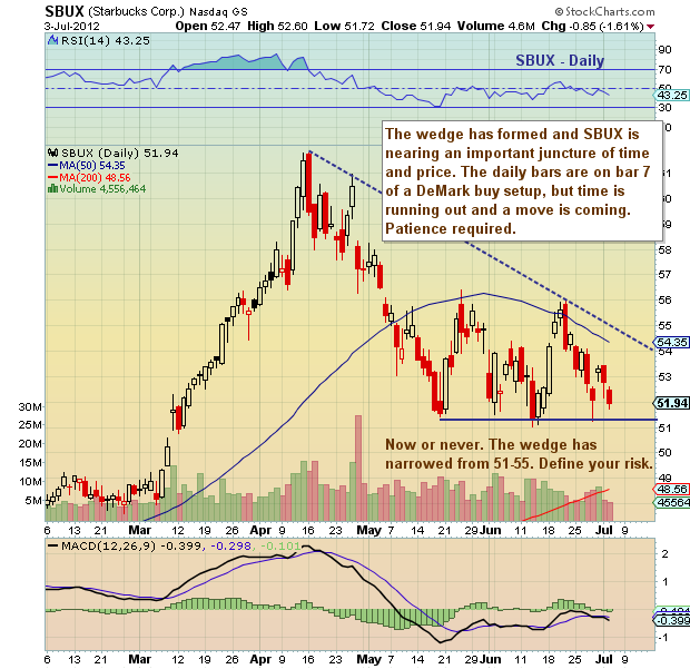 Sbux stock options
