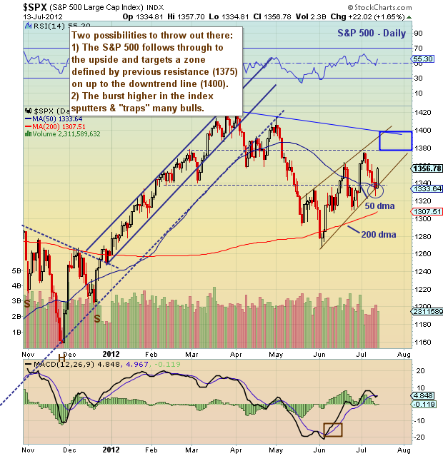 trend lines, technical analysis, stock analysis, stock market chart