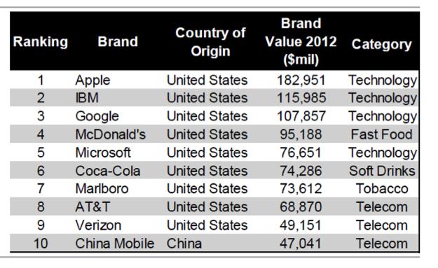 best brands, top brands
