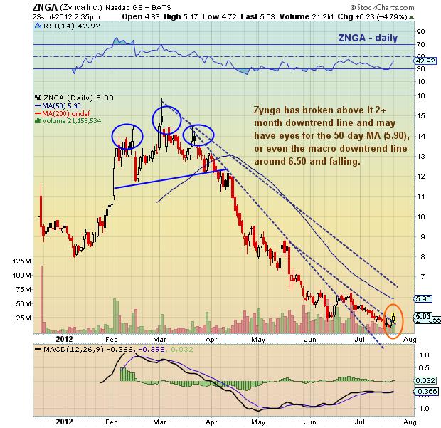 znga stock price