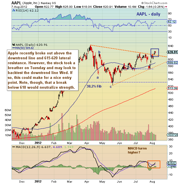 Aapl Quote: Chartology: Apple (AAPL) On Breakout Watch