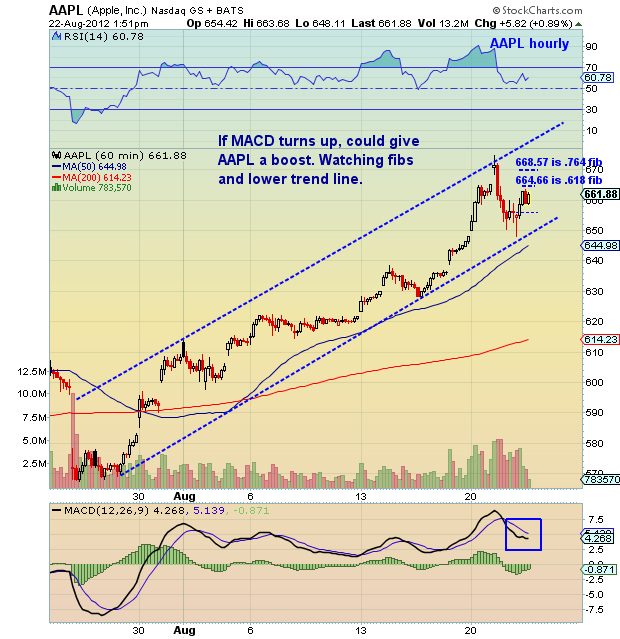 Aapl Quote: Chartology: Apple (AAPL) Hourly Chart Update