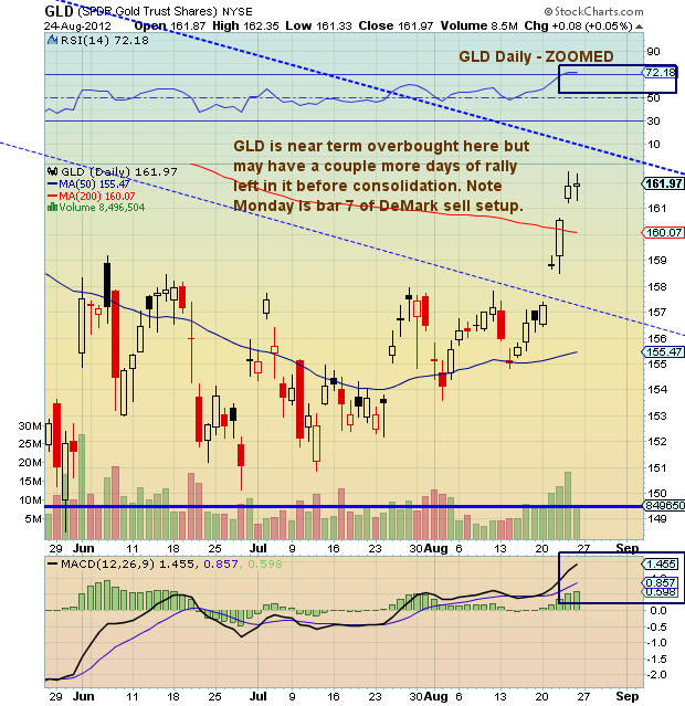 Gld Quote: Chartology: Gold (GLD) Technical Update