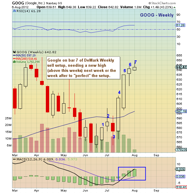 Stock options goog