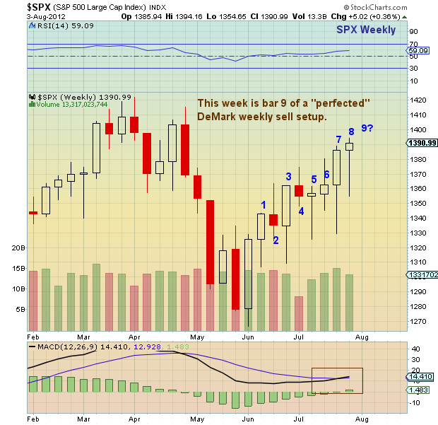 Spx weekly options strategy