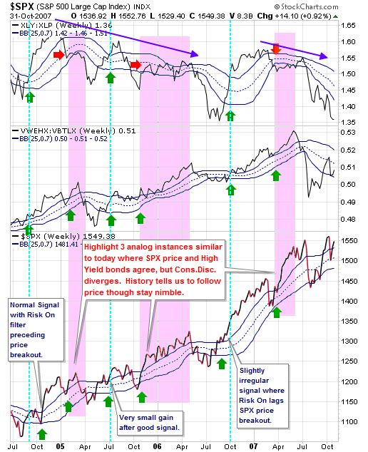 Using bollinger bands technical analysis of stocks & commodities