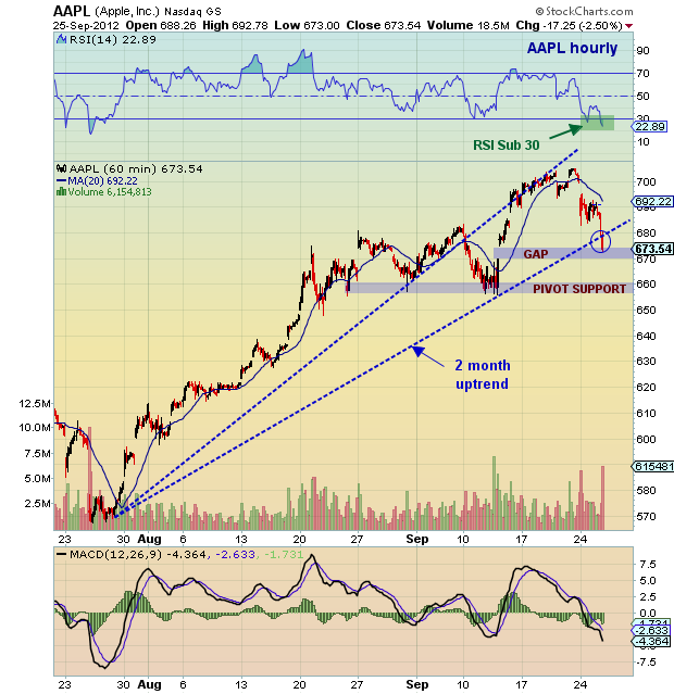 Aapl Stock Quote Real Time: Chartology: Apple (AAPL) Technical Update