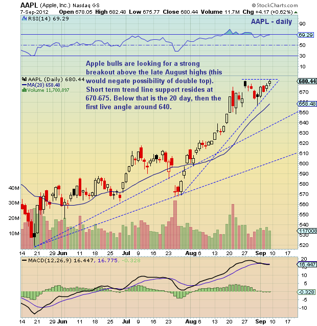 Aapl Quote: Chartology: Apple (AAPL) 680 Important Near Term