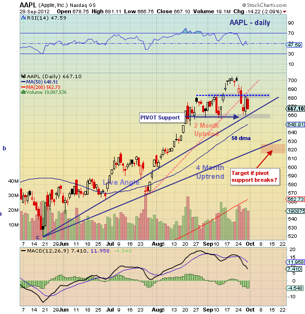 Apple stock chart, AAPL chart analysis, AAPL technical support, AAPL price targets
