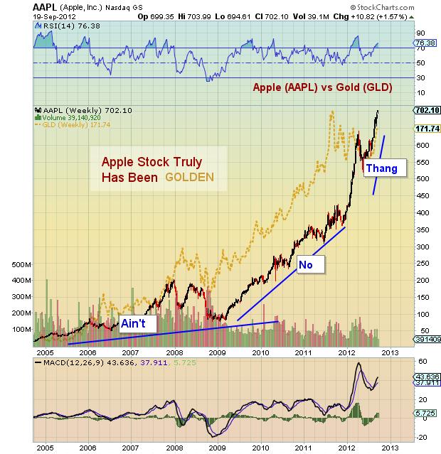 AAPL vs GLD stock chart, apple stock, gold
