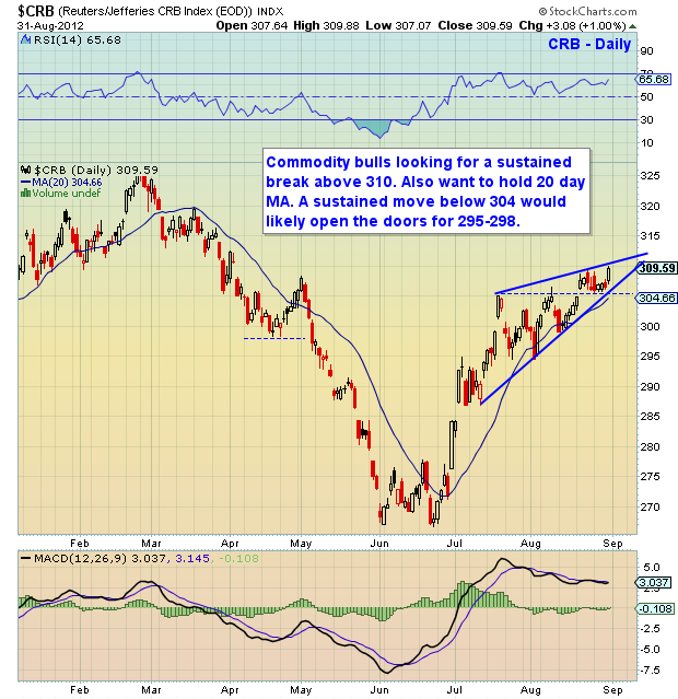 crb commodity chart, crb, commodities, technical analysis