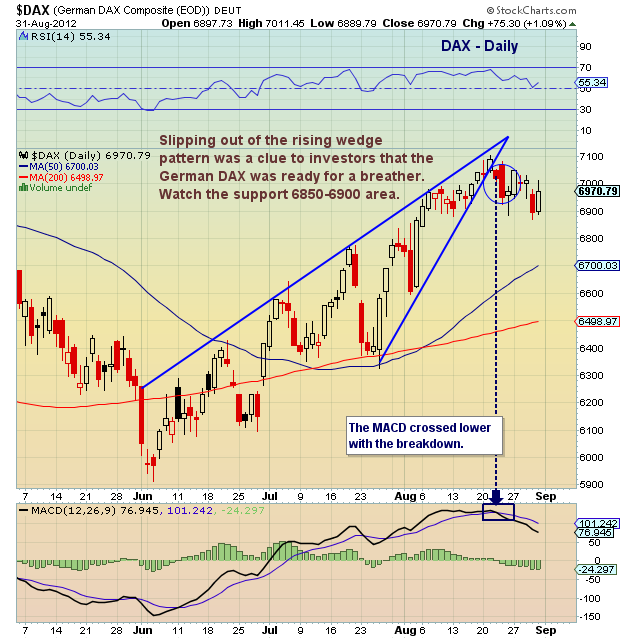 dax stock market chart