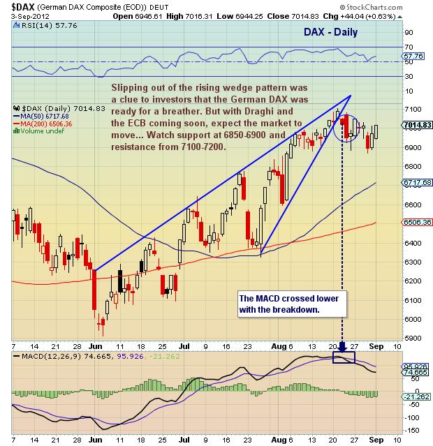 dax chart, dax technical analysis, german dax, chart analysis, september, 2012