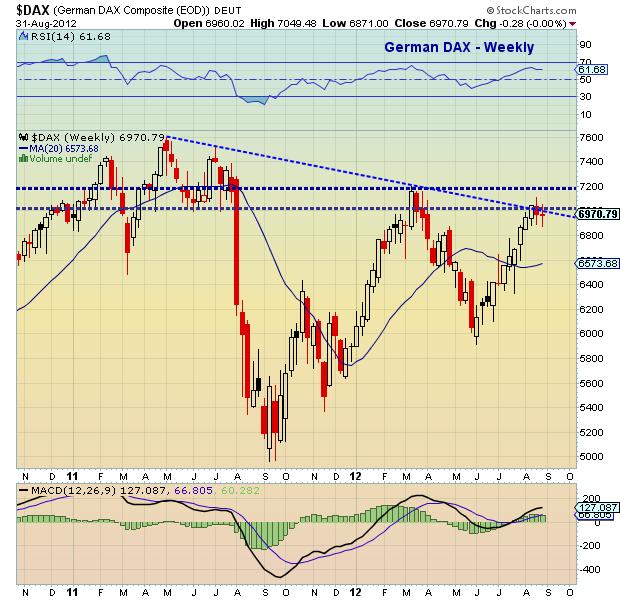 german stock market, german dax chart, dax weekly bar chart, dax trend line