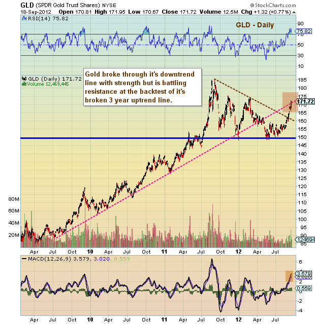 Gold bull market chart, Gold Uptrend, Gold long term chart