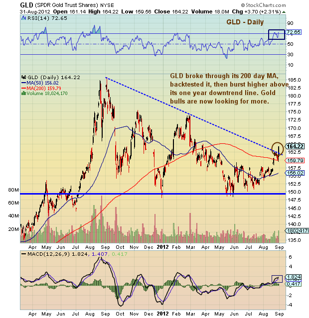 gold prices, gold chart, gold trend, gold breakout, gold and inflation, debt crisis