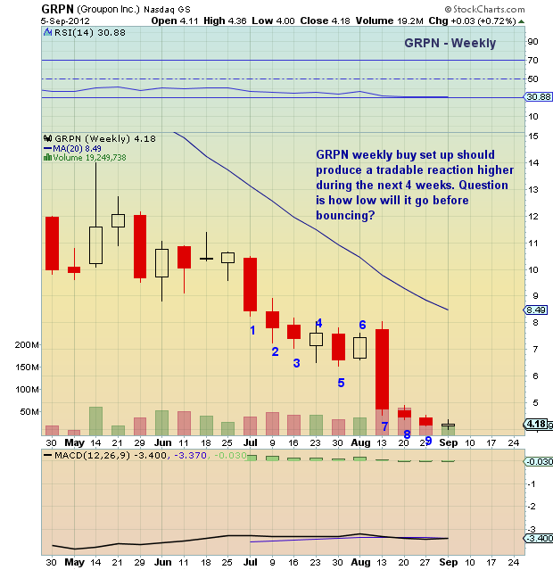 Chartology: Is Groupon (GRPN) Nearing a Tradable Bottom