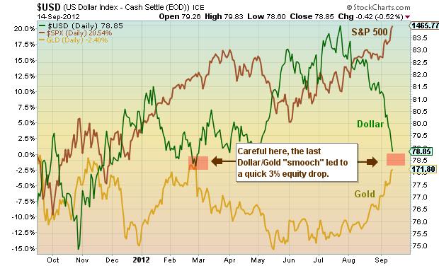 gold versus dollar, chart, inflation, reflation, ben bernanke, fed decision, september, 2012