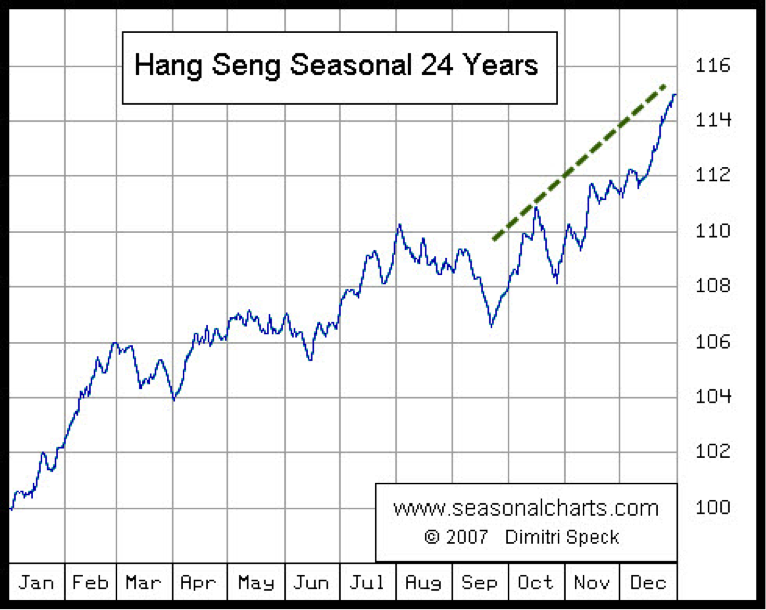 Hang Seng Stock Market Seasonal Chart