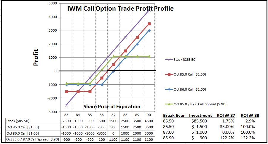call options chart, call options prices
