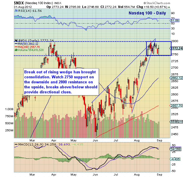 nasdaq chart, nasdaq 100, chart analysis, technical analysis, september, 2012