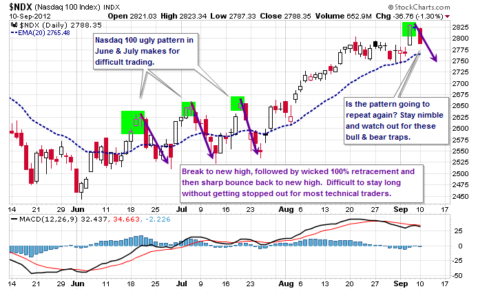 nasdaq 100 chart, analysis, nasdaq, tech stocks, bull trap chart