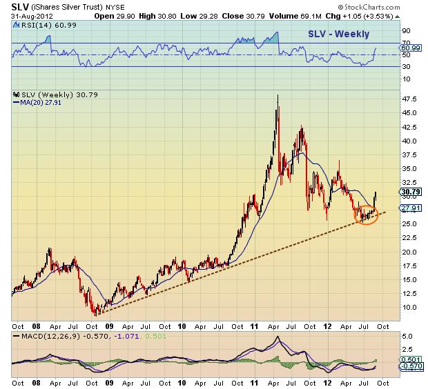 silver long term trend, silver intermediate trend, silver support trend, silver price coil, silver higher
