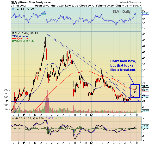 silver, silver historical prices, silver price chart, silver historical chart, silver price breakout