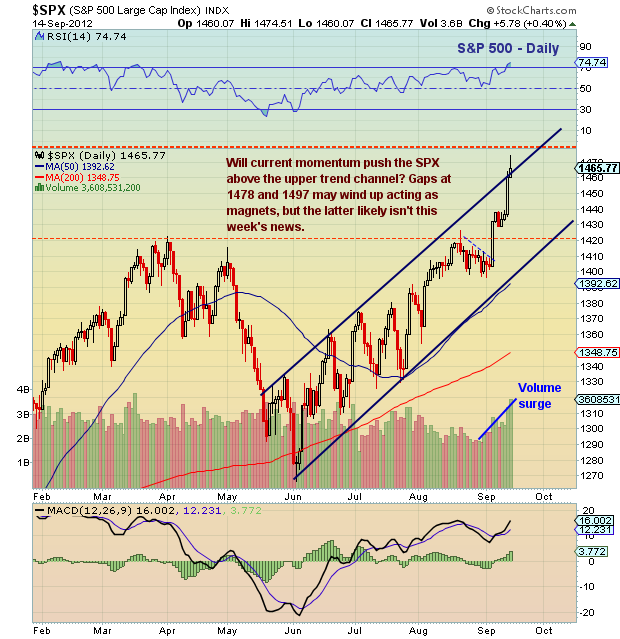 s&p 500 chart, technical analysis, chart analysis, spx, overbought. september, equities