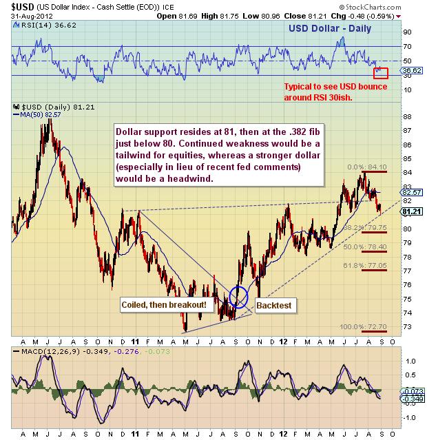 us dollar chart, dollar analysis, dollar technical analysis, dollar fibonacci retracements