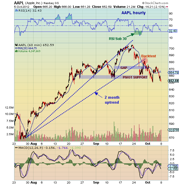 AAPL stock top, AAPL head and shoulders pattern, price target