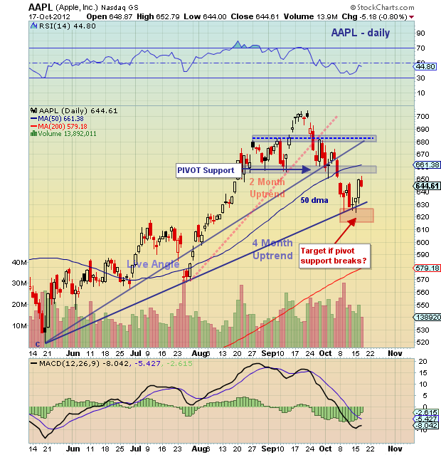 Aapl Stock Quote Real Time: Chartology: Apple (AAPL) Magnetized To Key Level