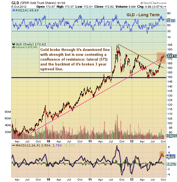 gold long term chart, gold prices, gold breakout chart
