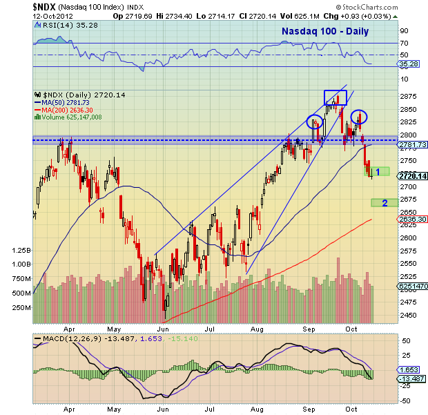 Nasdaq 100, chart, technical analysis, support levels, october, 2012