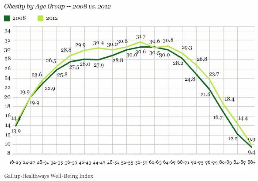 obesity chart, obesity trends, overweight by age, obese age groups, obesity by age, obese trends