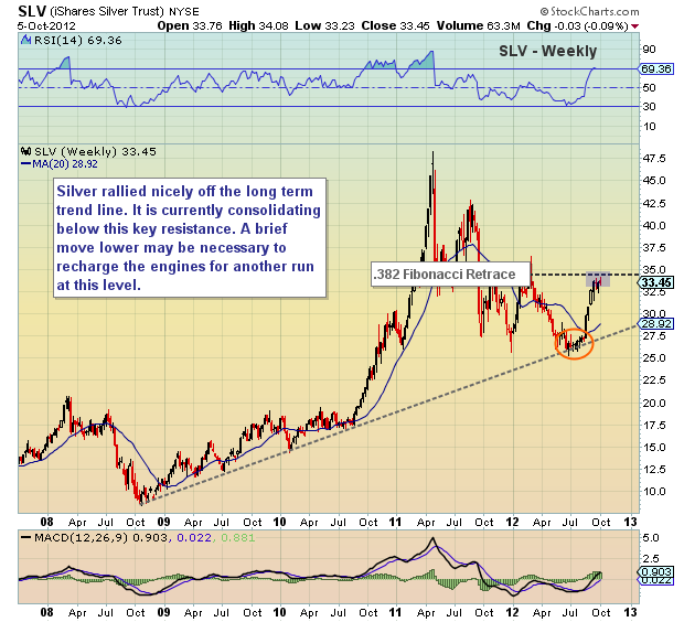 silver long term price chart, SLV technical analysis, SLV fibonacci levels, SLV stock chart, SLV breakout