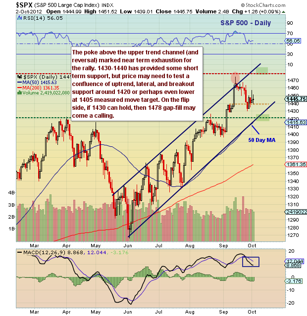 s&p 500 technical support levels, s&p 500 uptrend channel